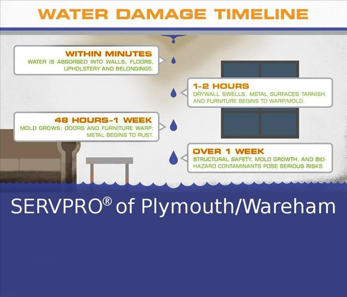 Water Damage Faster to your Plymouth/Wareham Water Damage Event